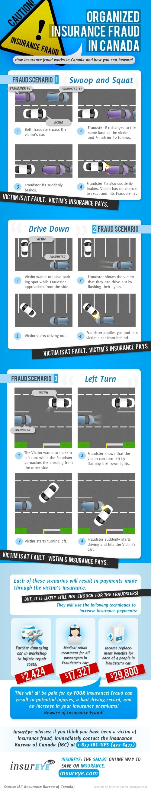 Auto Insurance Fraud in Canada InsurEye Infographic