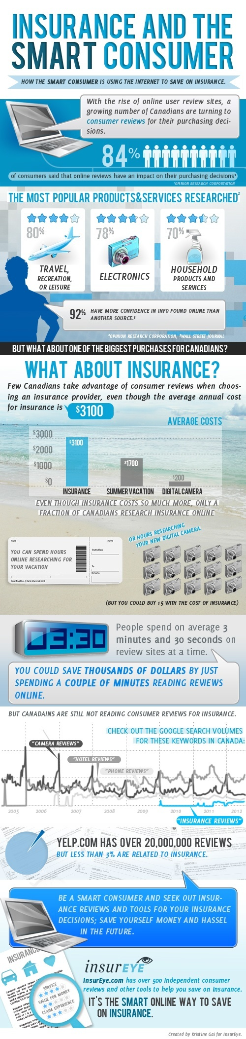 Infographic Insurance Reviews and Consumer