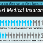 Infographic Travel Medical Insurance Costs, Small