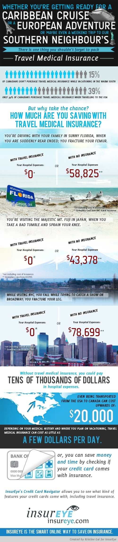 Infographic Travel Medical Insurance Costs