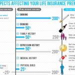Levers to Reduce Life Insurance Premiums, Infographic, Small