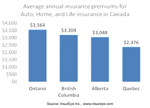 annual home insurance average annual home insurance avg home insurance home 140