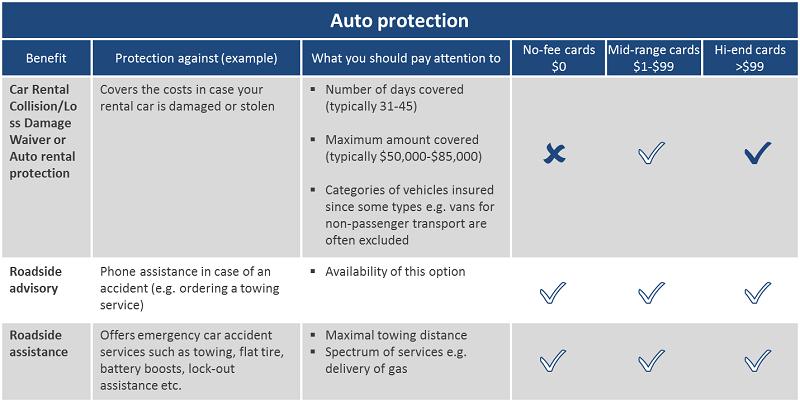 Credit Card Auto Insurance