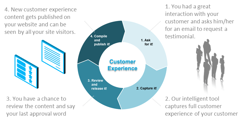 Customer Experience Publishing - Approach