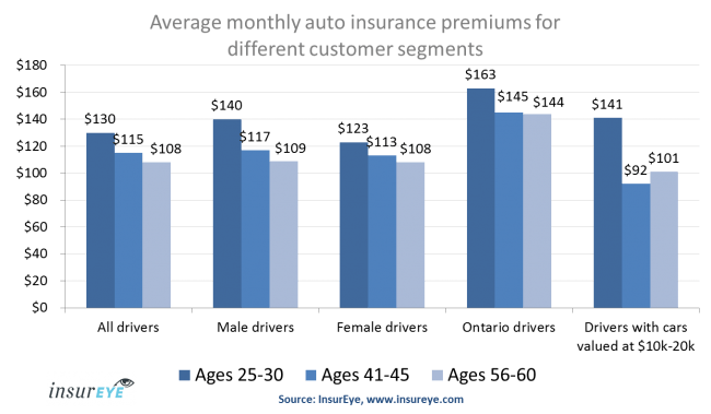Auto Insurance Rates in Canada and Customer Age