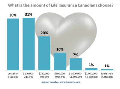 Life Insurance Coverage Consumers choose in Canada