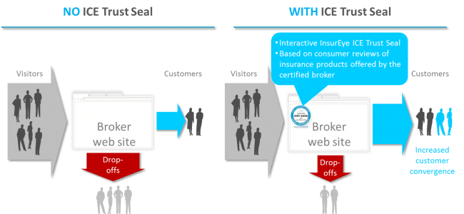 InsurEye Trust Seal Benefits