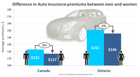 Auto Insurance, Premiums for Man and Woman