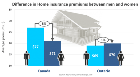 Home Insurance, Premiums for Man and Woman