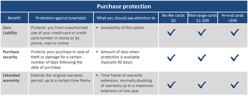Credit Card Purchase benefits