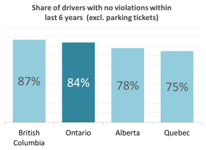 Share of Safe Drivers in Canada