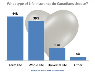 Life Insurance Policies by Type in Canada