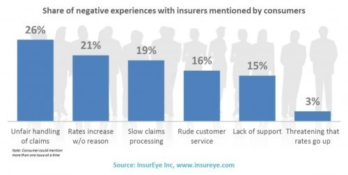 W Consumers Do Not Like in Insurers in Canada