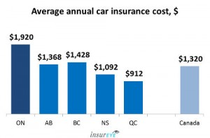 Average Car Insurance cost in Ontario