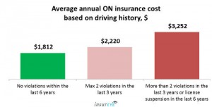 Average Car Insurance cost in Ontario - Driving History