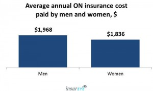 Average Car Insurance cost in Ontario - Men and Women