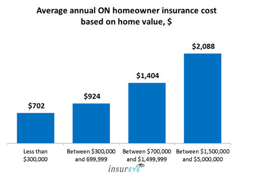 Average Home Insurance cost in Ontario - Home value
