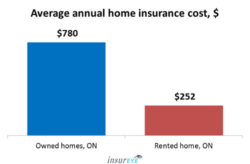 Average Home Insurance cost in Ontario