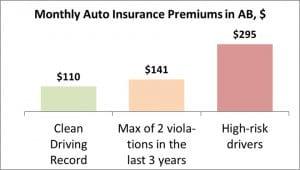 Best Rate Car Insurance Alberta