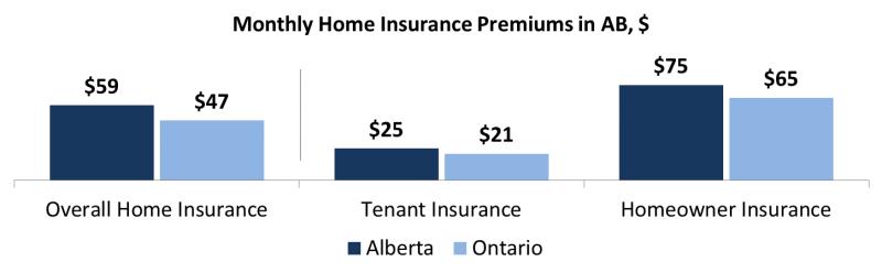 tenant-insurance-alberta