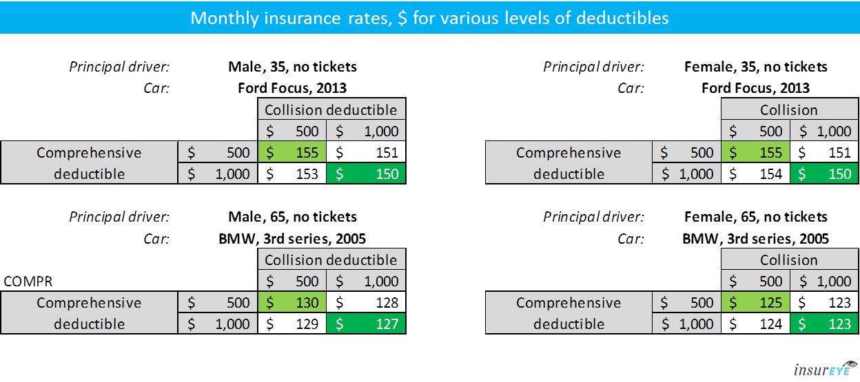 car insurance deductible - example quotes, insureye