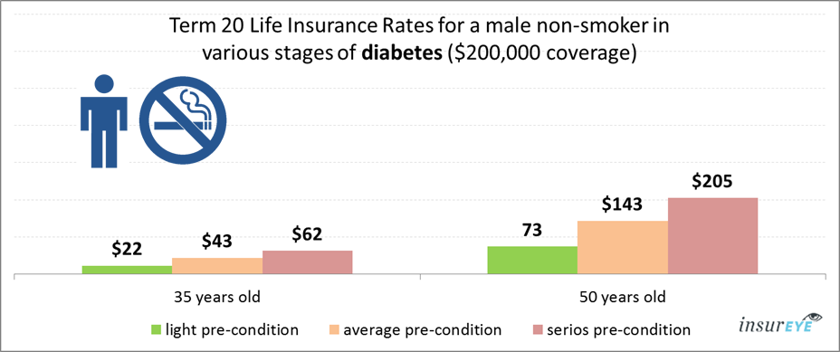 Term 20 Life Insurance Rates for a male non-smoker in various stages of diabetes ($200,000 coverage)