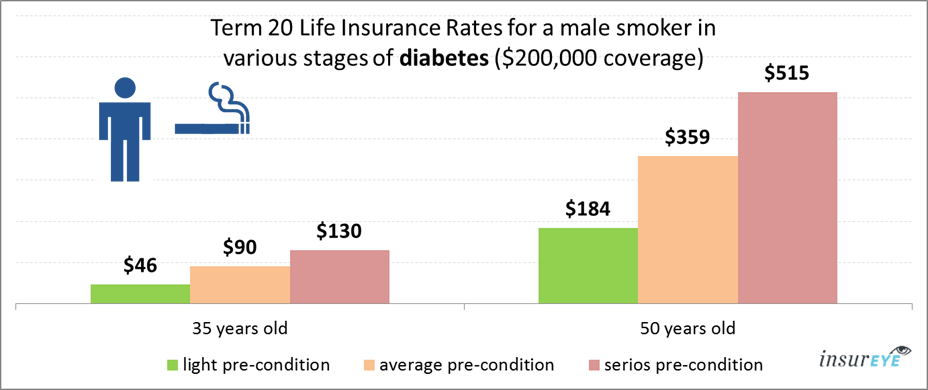 Life Insurance for People with Diabetes | Costs & Expert Tips