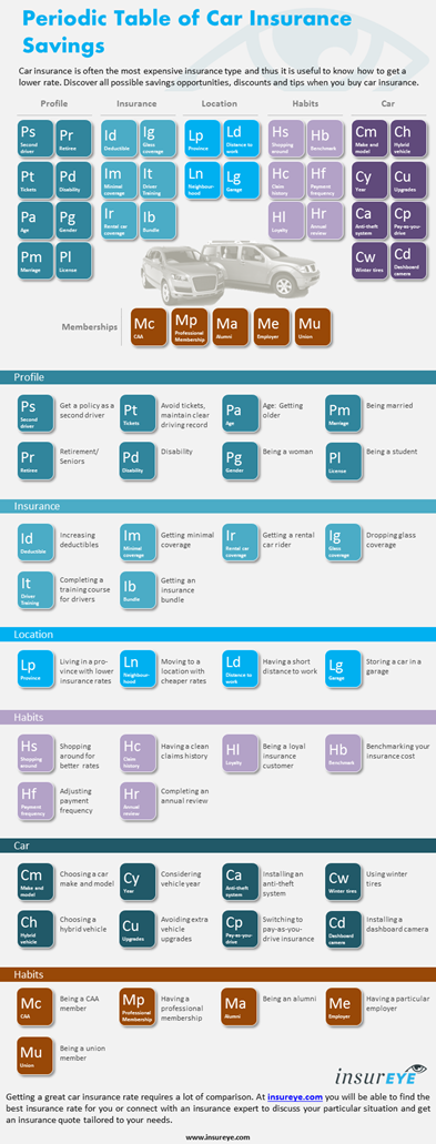 Periodic Table of Life Insurance Savings