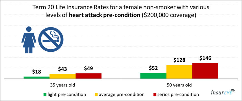 life insurance and heart attack for female non-smokers