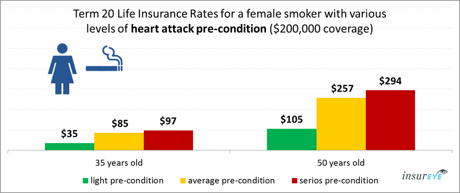 life insurance and heart attack for female smokers