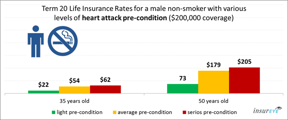 life insurance and heart attack for male non-smokers