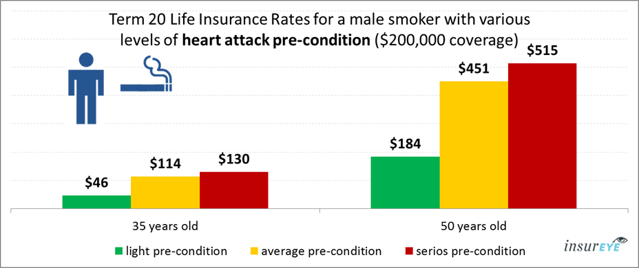 life insurance and heart attack for male smokers