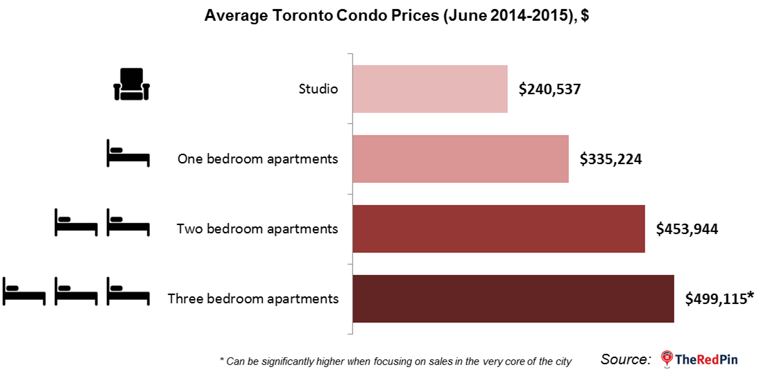 Toronto Condos Average Price One Bedroom
