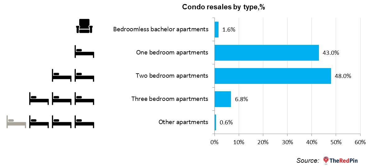 Toronto Condos - Popularity