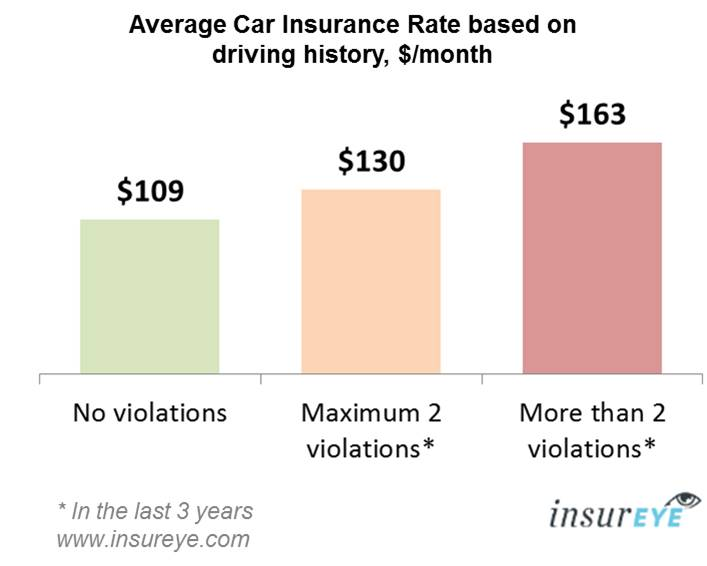 car insurance alberta - monthly rates by driving history