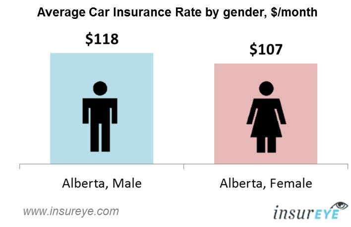 car insurance alberta - monthly rates by gender