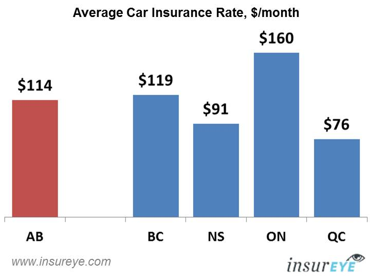 Cheap Car Insurance Alberta >> Car Insurance Alberta Average Rate Is 114 Per Month