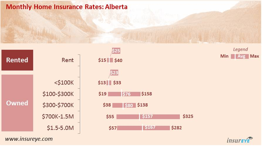 average home insurance cost in alberta