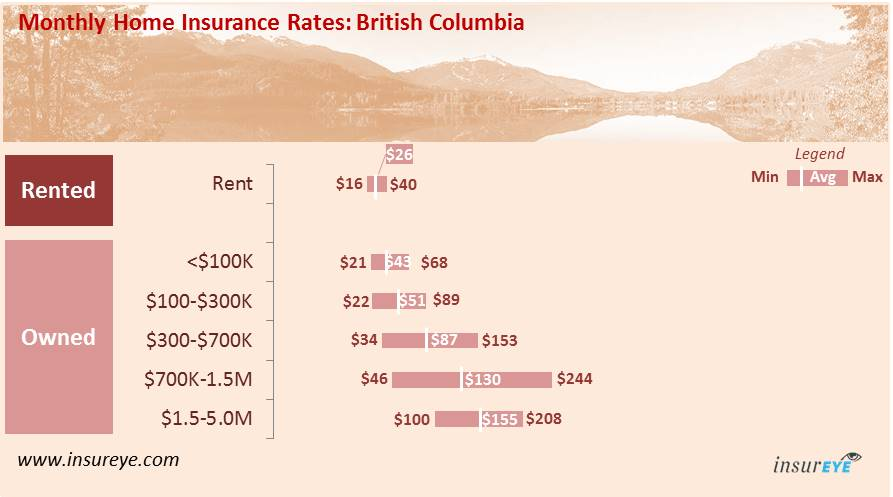 average home insurance cost in british columbia