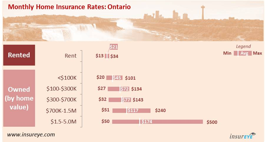 what is the average cost of home insurance in ontario