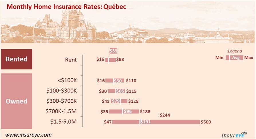average home insurance cost in quebec