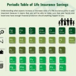 32 Items Hijacking Your Life Insurance Rates | Infographic
