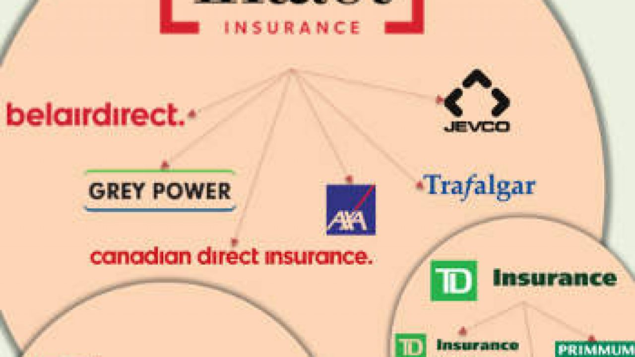 Insurance Companies In Canada Who Owns Whom