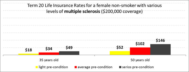 term20-multiple-sclerosis-life-insurance-female-nonsmoker