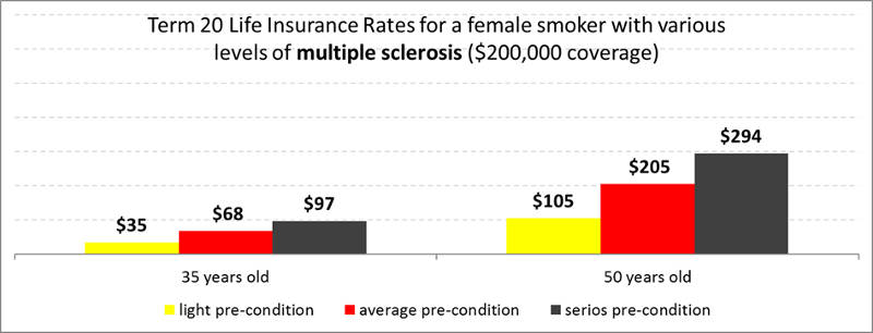 term20-multiple-sclerosis-life-insurance-female-smoker