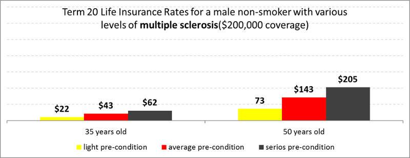 term20-multiple-sclerosis-life-insurance-male-nonsmoker