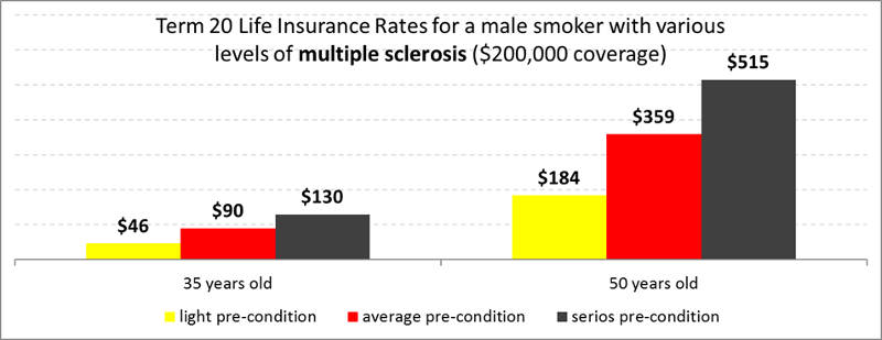 term20-multiple-sclerosis-life-insurance-male-smoker