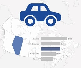 Alberta Drivers Pay On Average 1 430 Annually In Car Insurance Rates