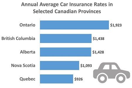 Cheap Car Insurance Alberta >> Alberta Drivers Pay On Average 1 430 Annually In Car