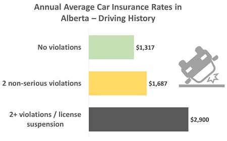 car insurance rates in alberta for good and bad drivers